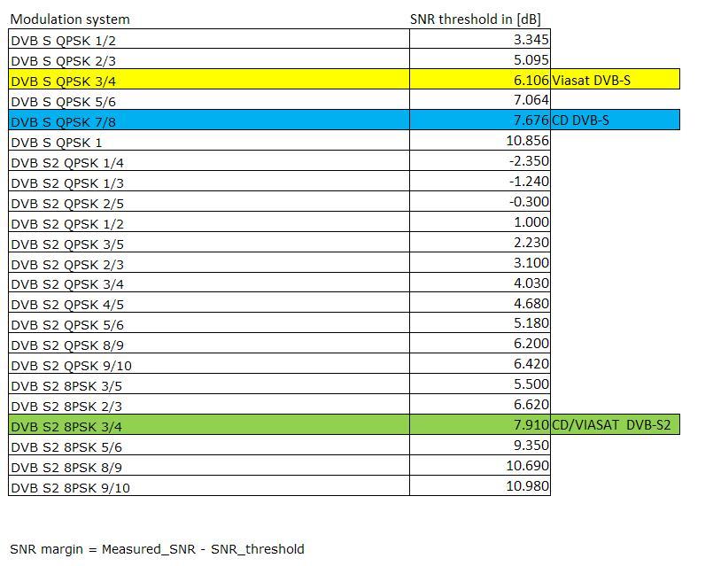 DVB SNR terskelverdier